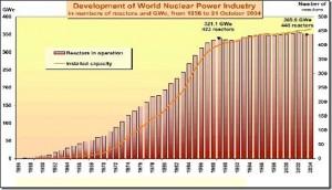 jaderná energie - Odhad amerických energetiků: strmý růst jaderných kapacit nastane v Asii, v Evropě bude pomalejší - Ve světě (nuclear energy) 1