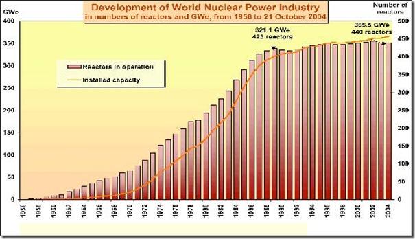 Odhad amerických energetiků: strmý růst jaderných kapacit nastane v Asii, v Evropě bude pomalejší