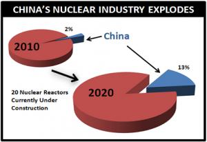 Podíl Číny na světové spotřebe uranu dnes a za deset let. Každý reaktor bude potřebovat desítky až stovky tun surového kovu ročně. Jak to čínský stát zvládne, je otevřená otázka.