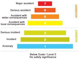 """MAAE pravděpodobně přiřadí situaci na Fukušimě stupeň 4 podle INES – """"lokální havárie"""""""