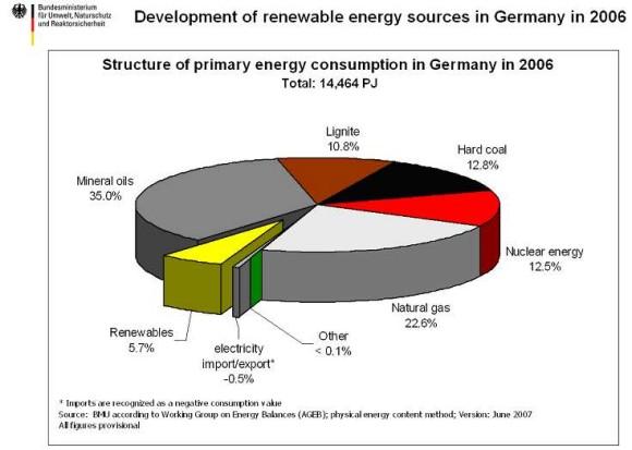 Německo: jaderné koncerny versus vláda