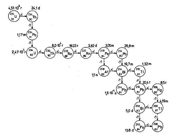 Obrázek 1: Uranová rozpadová řada. Schéma uvádí, na jaká jádra, s jakým poločasem a jakým druhem přeměny se mění jádro uranu-235. Zdroj: I. Úlehla – M. Suk – Z. Trka: Atomy, jádra, částice, Praha, Academia 1990