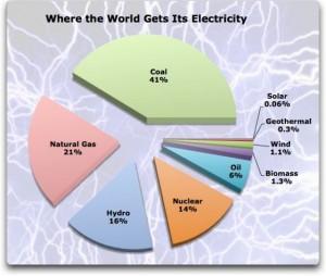 Typický obrázek světového energetického mixu z let 2005 a výše: zhruba 15% činí jádro, největší část stále obstarává uhlí. Zdroj: National Geographic