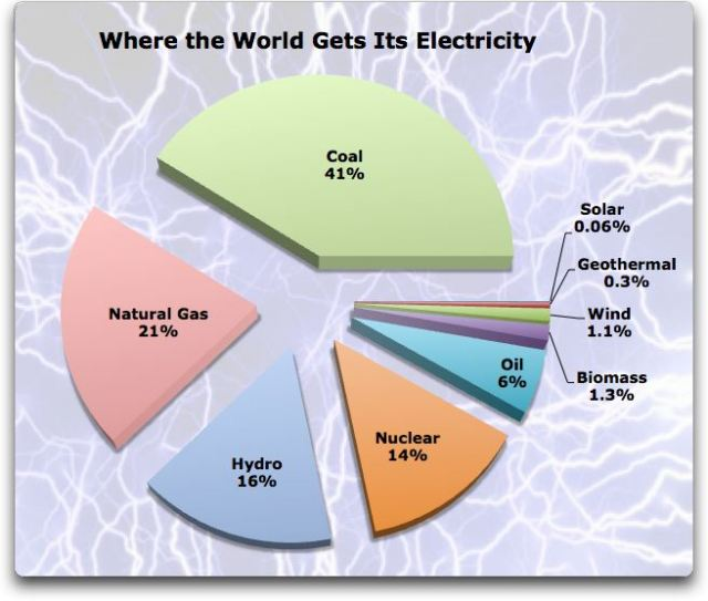 MAAE: Spotřeba energie z jádra do 2030 stoupne až na dvojnásobek