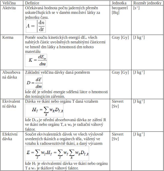 jaderná energie - Sievert, becquerel, rentgen....Jak měříme radioaktivitu - Věda a jádro (nova tabulka) 2