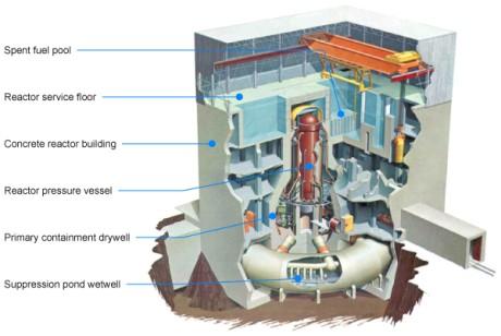 Umístění víka reaktoru na schématu při běžném provozu reaktoru BWR, vyznačeno žlutě. Zdroj: World Nuclear News