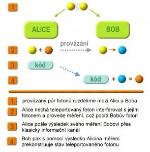 """Hlavní myšlenka kvantové teleportace. """"Kód"""" znamená informaci potřebnou pro rozšifrování stavu Alicina fotonu a je to nějaký signál, poslaný po konvenčních kanálech - například e-mailem. Nevyhneme se tedy jejich použití. Kvantová teleportace ovšem umožňuje přenos stejného množství informace pomocí menšího počtu signálů (např. bitů). Především ale stav teleportovaného Alicina fotonu je nerozšifrovatelný bez znalosti výsledků měření v kroku 2, tedy pokud by někdo odchytil jen kód (kroky 3 a 4), je mu k ničemu."""