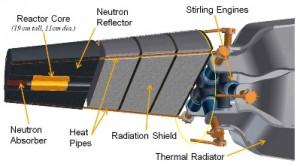 jaderná energie - Jaderný Stirlingův motor nás vynese za novými vesmírnými objevy - Jádro ve vesmíru (LANL reactor KRUSTY Schematic) 1