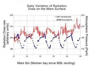 Marťanská radioaktivita, data naměřená Curiosity. Jsou vidět fluktuace podle denní doby. Zdroj: World Nuclear News