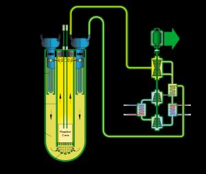 Schéma reaktoru chlazeného tekutým olovem (zdroj: http://en.wikipedia.org)