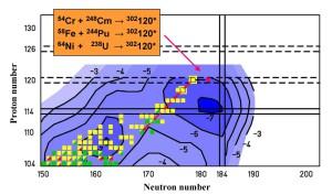 Reakce, které by mohly potenciálně produkovat prvek satomovým číslem 120 (zdroj GSI Darmstadt).