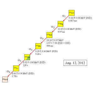 Rozpad izotopu 278 prvku 113, který byl pozorován 12. Srpna 2012 (zdroj RIKEN).
