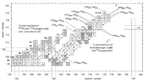 Část tabulky izotopů obsahující supertěžké prvky. Ve čtverečcích je uveden poločas rozpadu bez uvedené nejistoty měření. (Zdroj Yu. Oganessian: Radiochim. Acta 99(2011)429).