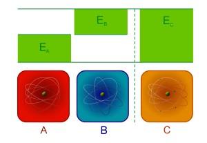 A – poháněcí qubit vložený do horké lázně, B – chlazený qubit, C – qubit-spirála vložený do chladnější lázně: tři qubity a jim odpovídající excitační energie Ea, Eb, Ec. Součet excitačních energií poháněcího a chlazeného qubitu (Ea + Eb) je rovna excitační energii qubitu-spirály (Ec)