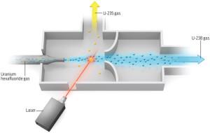 Schéma laserového obohacování uranu, laser pomůže separovat žádoucí uran 235.