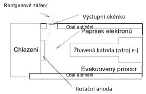 Obr. 1 Schéma složitější verze rentgenky s rotační anodou