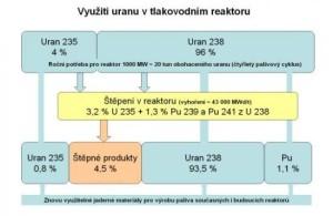 Obr. 2: Využití uranu vtlakovodních reaktorech (zdroj: SÚRAO)