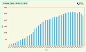 Produkce jaderných elektráren od počátku jaderného věku. Jsme už za zenitem?