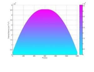 Příkon fluence tepelných neutronů ve svazku BNCT měřený gelovými detektory. Osa svazku odpovídá souřadnici 600 mm. (Zdroj: Cvrez.cz)