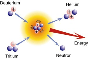 Dobře známé schéma fúzní reakce deuteria a tritia.