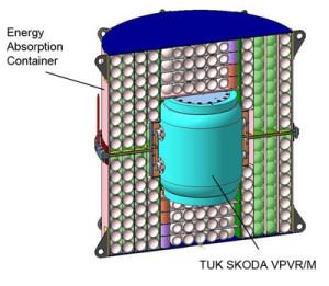 Schéma kontejneru Type C TUK-145/C, který je určený pro absorbování dynamické zátěže při pádu letadla a ochraně obalového souboru VPVR/M firmy Škoda JS. (Zdroj: Sosnycompany.com)