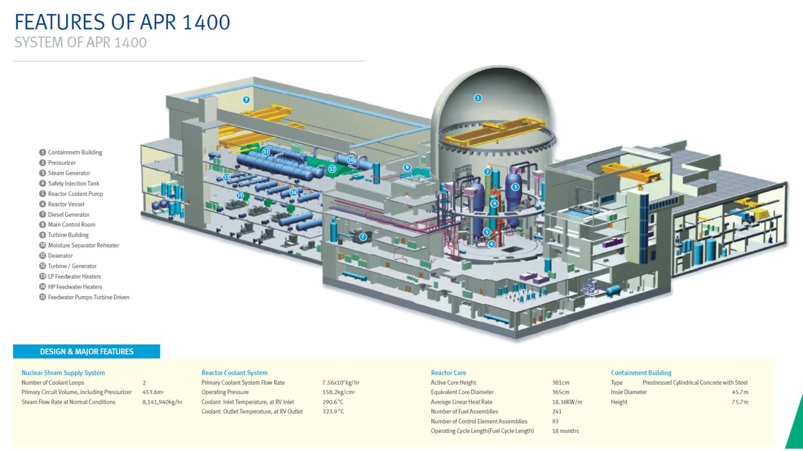 Návrh korejského reaktoru APR-1400 čeká v USA na schválení ...: http://atominfo.cz/2013/10/navrh-korejskeho-reaktoru-apr-1400-ceka-v-usa-na-schvaleni/