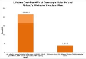 Graf 3: Cena za 1 kWh elektřiny z německých solárních panelů instalovaných v letech 2000 až 2011 při předpokladu 0,5% rychlosti degradace, 30 až 40leté doby životnosti a 10% koeficientu využití (nalevo) a jaderné elektrárny Olkiluoto při 70 až 90% koeficientu využití a 60leté době provozu (vpravo).