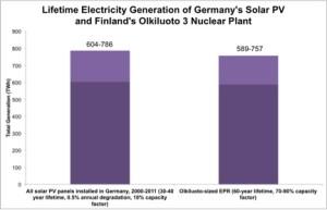 Graf 2: Celkové množství vyrobené elektřiny za dobu životnosti (30 až 40 let) solárních panelů instalovaných v letech 2000 až 2011 v Německu při 0,5% roční degradaci a 10% koeficientu využití (nalevo) a jaderné elektrárny Olkiluoto při 70 až 90 % koeficientu využití při předpokládané životnosti 60 let (vpravo).