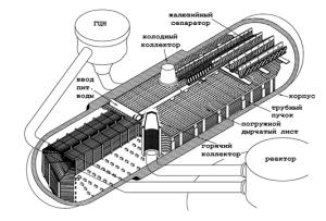 Nákres vnitřního uspořádání parogenerátoru PGV 1000M. (Zdroj: Npp.kiev.ua)