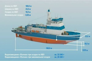 Obrázek budoucí podoby jaderných ledoborců nové generace, které mají nahradit současná stárnoucí plavidla. (Zdroj: Alternathistory.org.ua)