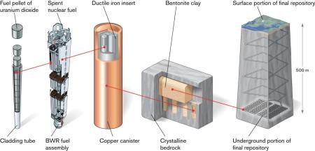 Princip postupu KBS-3 ukázaný na palivové kazetě z varného reaktoru. (Zdroj: Quintessa.org)