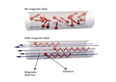 Princip magnetického udržení - částice jsou zachyceny na silokřivce magnetického pole.