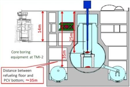 Jeden z návrhů montáže manipulačního zařízení nad víko reaktorové nádoby. Manipulace s obsahem tlakové nádoby by v tomto případě probíhala při zatopení prostor primárního kontejnmentu vodou. (Zdroj: World Nuclear News)