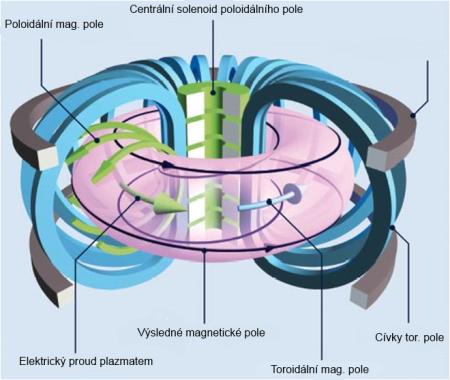 Směry magnetických polí v tokamaku a generující cívky. Výsledné pole vznikne součtem poloidálního a toroidálního.