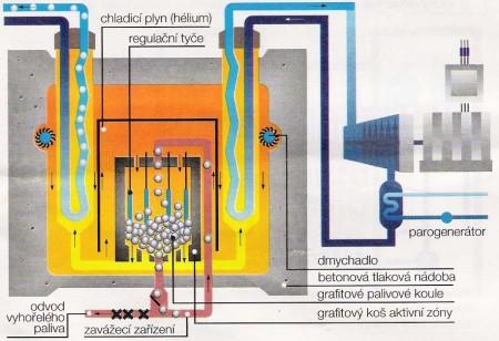Schéma vysokoteplotního reaktoru, palivo je ve formě kuliček, které se mohou průběžně obměňovat. Jako chladící médium slouží hélium, chemicky nejstabilnější prvek. Zdroj: Wiki
