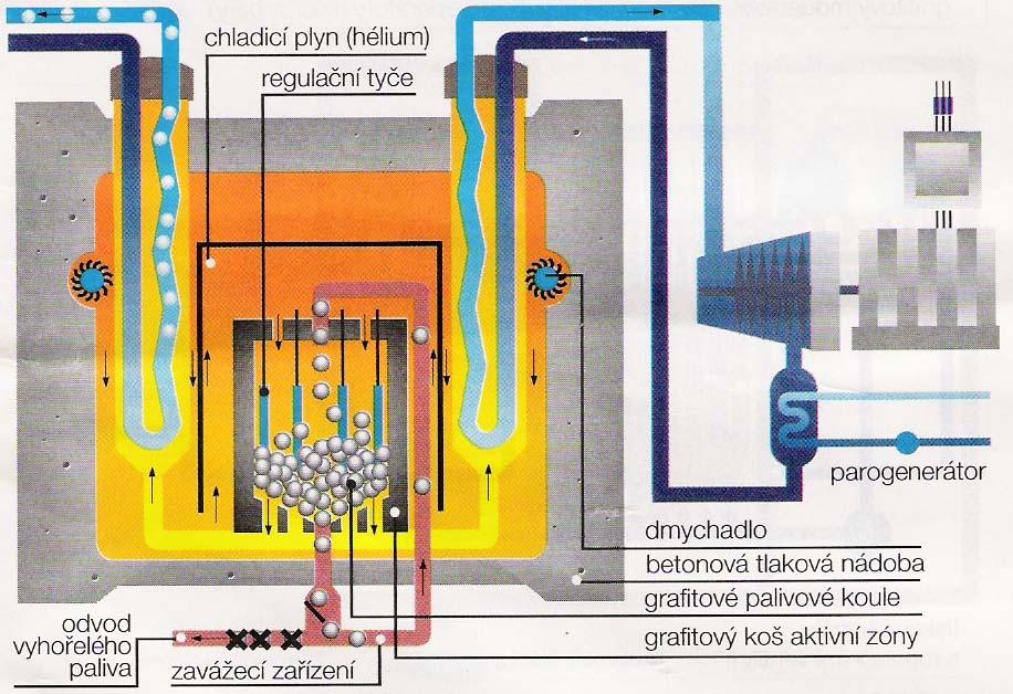 Číňané dávají šanci vysokoteplotním reaktorům, EU a USA nechtějí zůstat pozadu