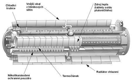 Schéma radioizotopového termoelektrického generátoru. (Zdroj: Wikipedia.org)
