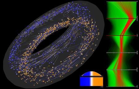 Vizualizace simulací mikroturbulentních procesů