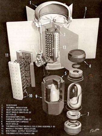 Schéma radioizotopového termoelektrického generátoru SNAP-19 použitého přistávacími moduly sond Viking 1 a 2 a také planetárními sondami Pioneer 1 a 2 mířícími do mezihvězdným prostor. (Zdroj: Solarsystem.nasa.gov)