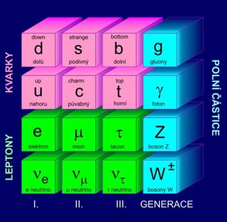Tabulka elementárních částic podle Standardního modelu. (Zdroj: Aldebaran.cz)
