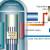 jaderná energie - Velký tlakovodní reaktor s integrovanou koncepcí – Je možné vše nacpat do jedné nádoby? - Inovativní reaktory (lwr fig 3 cz thumb) 1