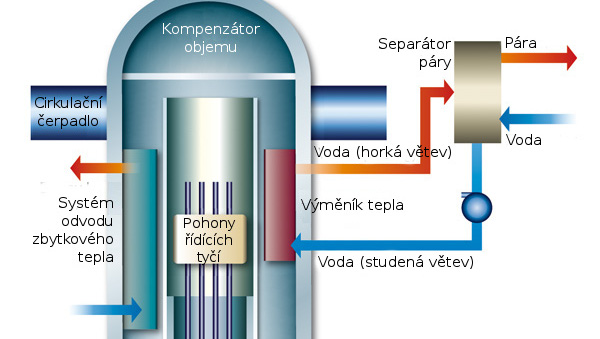 Velký tlakovodní reaktor s integrovanou koncepcí – Je možné vše nacpat do jedné nádoby?
