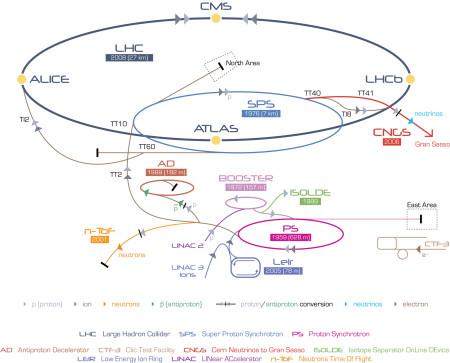 Podrobné schéma urychlovačů spojovacích tunelů a detektorů v CERN