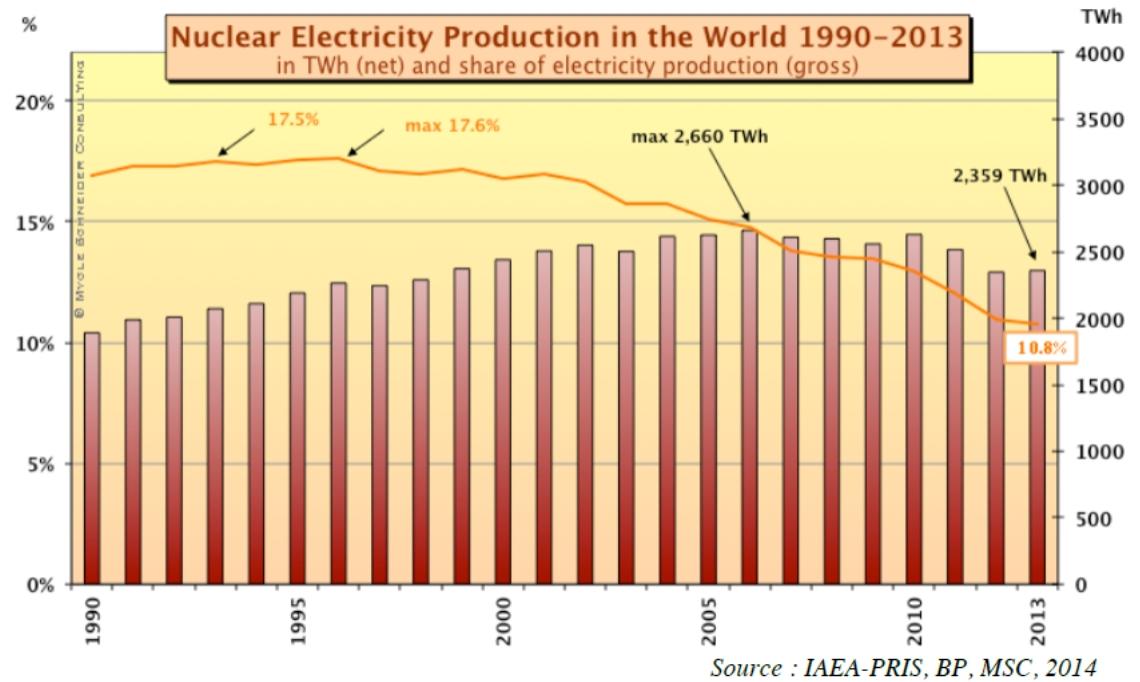 Jaderná energetika na prahu roku 2015 (1. část – Evropa, Rusko)