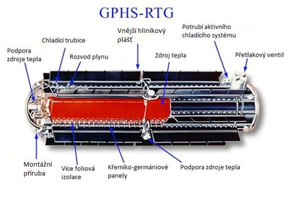 Princip RTG pohonů v kosmu