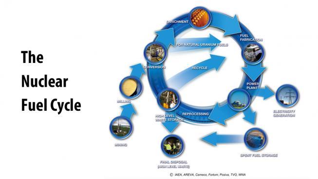 Generální ředitel agentury MAAE poukazuje na nedávný pokrok v oblasti dlouhodobého nakládání s vyhořelým jaderným palivem