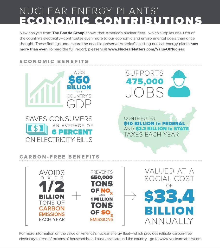 Studie společnosti Brattle Group ukazuje hodnotu jaderného průmyslu pro Ameriku