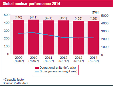 Poprvé od nehody v jaderné elektrárně Fukušima Dajiči vzrostl výkon jaderných elektráren