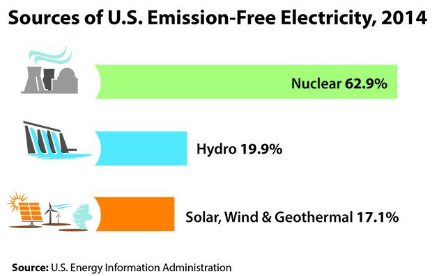 Energetický plán agentury EPA potvrzuje bezemisní hodnotu jaderných elektráren
