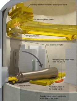 Ve francouzské JE Paluel spadl parogenerátor na podlahu reaktorové budovy